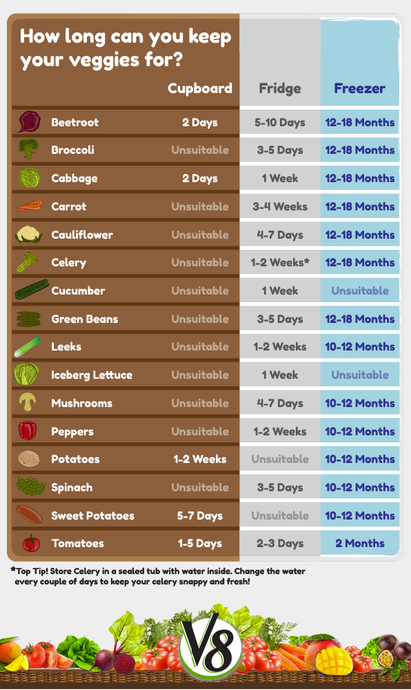 Best Way To Store Veg Vegetable Storage Chart V8 Uk
